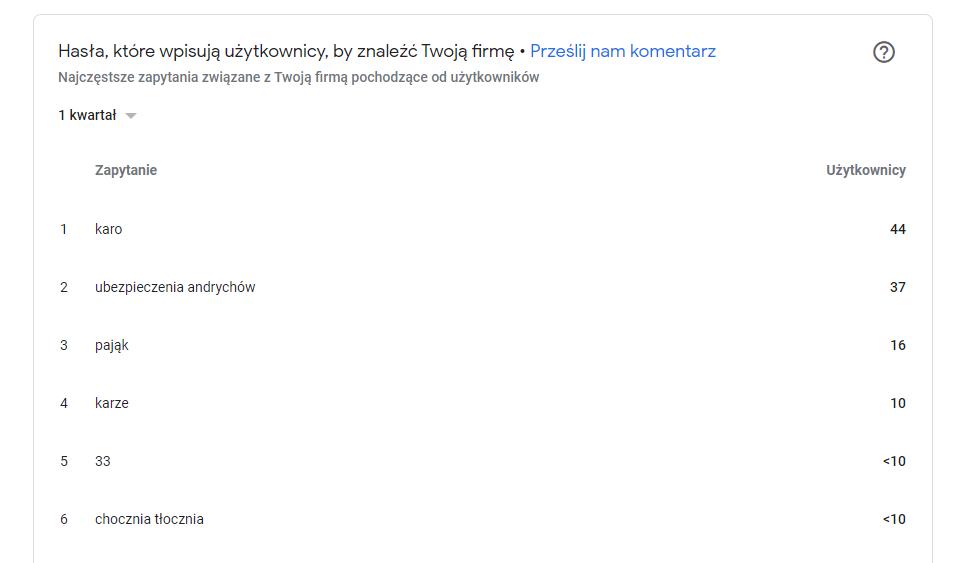 wizytówka google słowa kluczowe